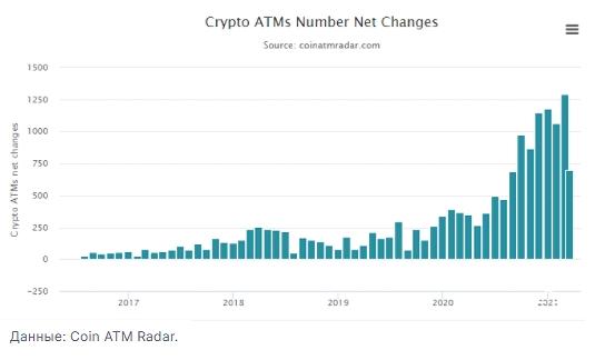 Совокупный месячный прирост количества работающих криптовалютных-АТМ ставит исторические рекорды.