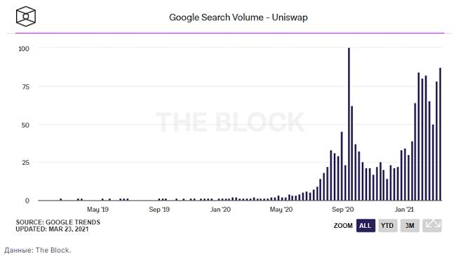 В марте количество поисковых запросов по слову «uniswap» достигло 87% от пикового значения сентября 2020 года.