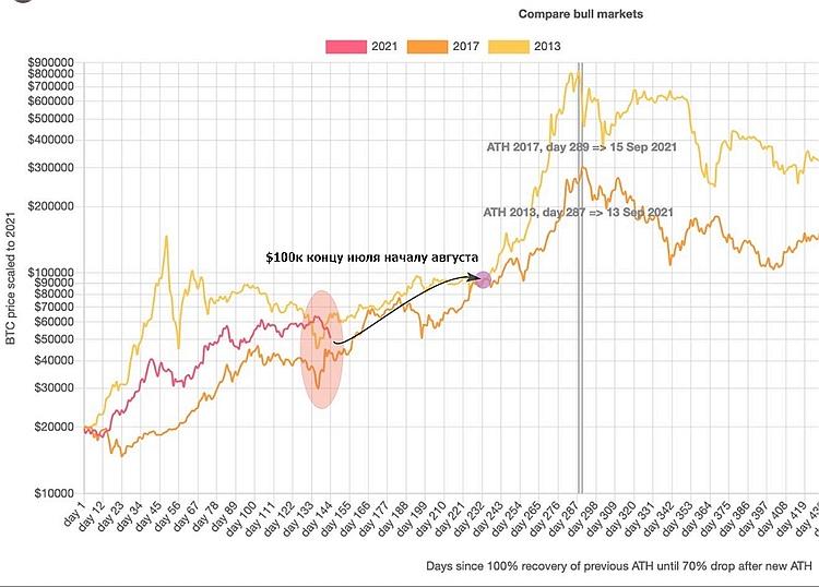 Динамика курса биткоина после достижения максимального ценового значения предыдущего цикла роста.