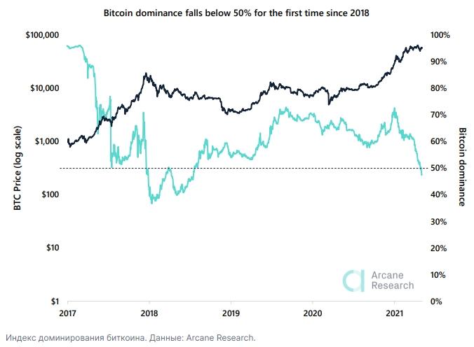 Доминирование капитализации биткоина над остальным крипторынком обвалилось ниже 50% впервые с 2018 года.