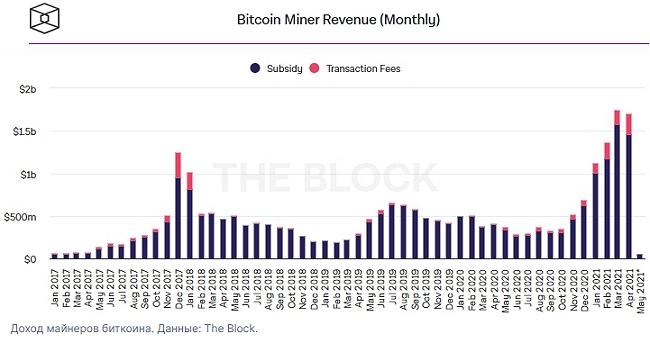 Доход майнеров первой криптовалюты в апреле остался на рекордных максимумах.