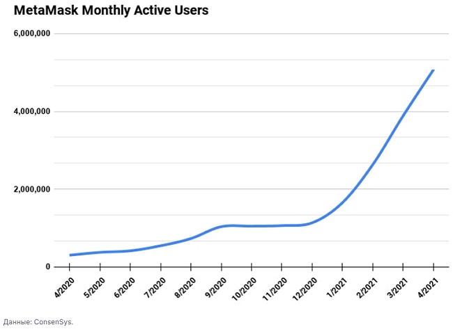 За последние шесть месяцев количество активных пользователей знаменитого браузерного кошелька MetaMask от компании ConsenSys достигло 5 млн человек.