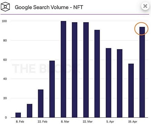 Объем поисковых запросов в Google про NFT-токены вернулся к рекордным мартовским значениям.