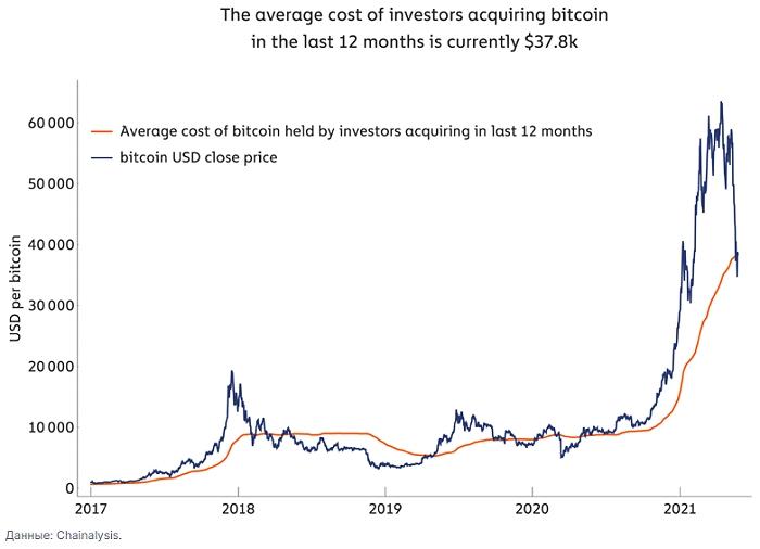 По итогам майской коррекции цена биткоина смогла закрепиться на уровне средней стоимости не потраченных выходов в сети биткоина, «приобретенных» инвесторами за последние 12 месяцев.