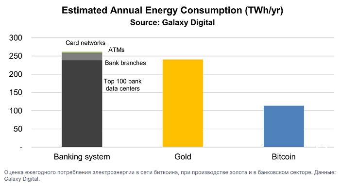 Оценка ежегодного потребления электроэнергии при майнинге биткоина, производстве золота и работе банковского сектора.
