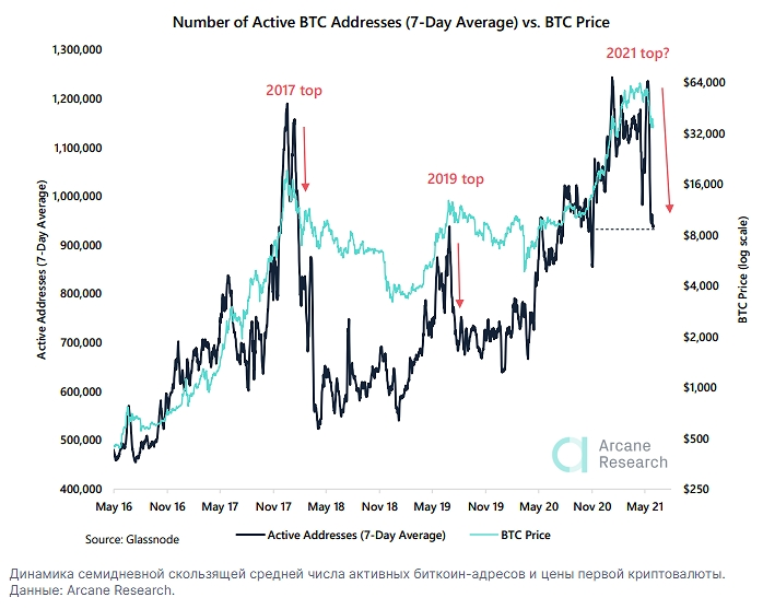 Cемидневное среднее значение активных адресов в сети первой криптовалюты снизилось до минимума с ноября 2020 года.