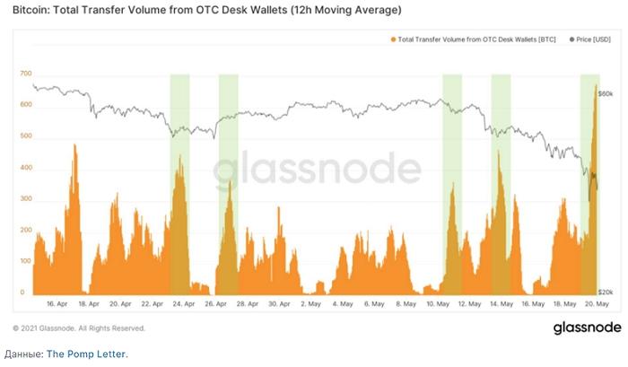 Во время майской коррекции наблюдался активный отток средств с кошельков OTC-площадок.