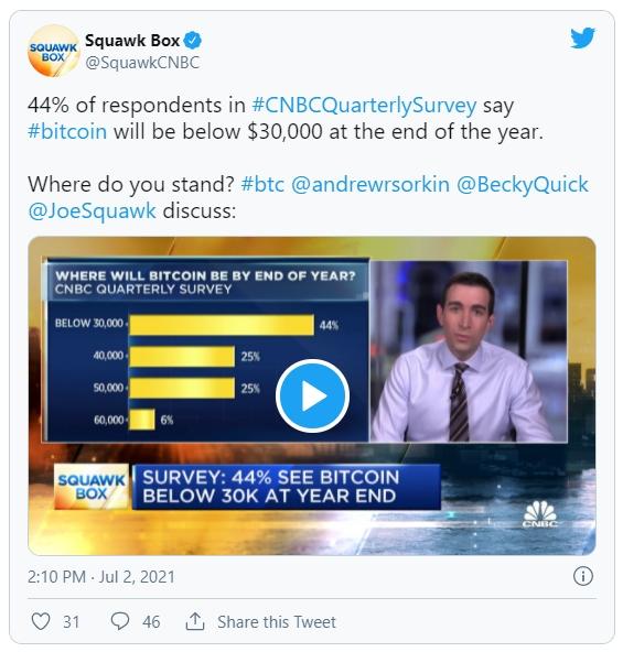 По данным CNBC 44% профессиональных портфельных управляющих ждут биткоин ниже $30 тыс. к концу 2021 года.