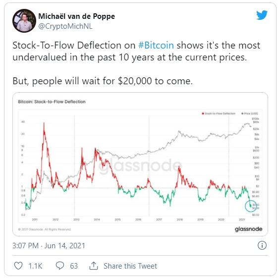 В настоящий момент наблюдается рекордное расхождение между стоимостью первой криптовалюты и ее прогнозной оценкой со стороны модели Stock-to-Flow.