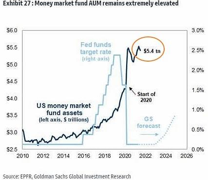 В фондах денежного рынка США сосредоточено $5,4 трлн, что близко к абсолютному историческому рекорду.