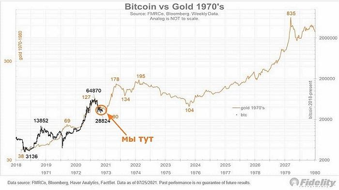 Аналитики Fidelity сравнивают текущую динамику биткоина с ростом рынка золота в 70-ых годах прошлого века.
