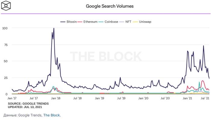 По данным Google Trends в июле количество поисковых запросов со словом «bitcoin» упало до минимального значения с осени прошлого года.