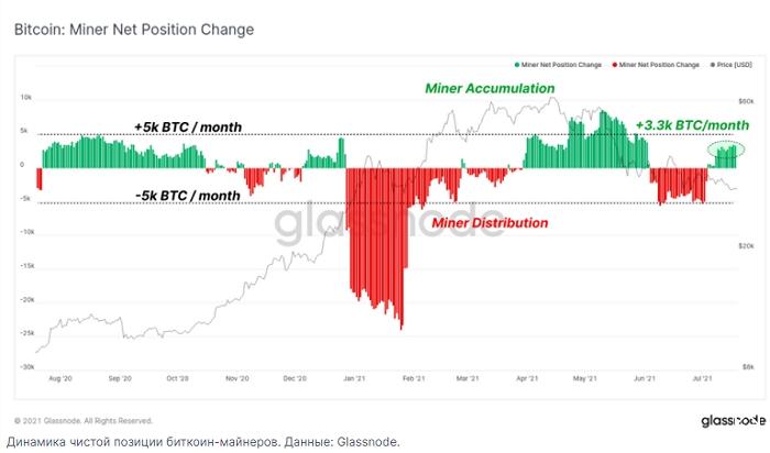 По данным Glassnode в июле майнеры биткоина перешли к активному накоплению первой криптовалюты.