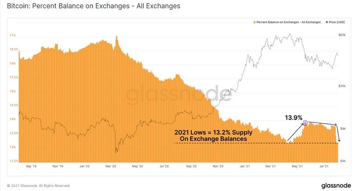 В конце июля значительно ускорился отток биткоинов с балансов криптобирж.