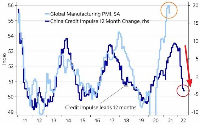 Спад показателя кредитного импульса в Китае может значительно сократить инфляционное давление уже в краткосрочной перспективе.