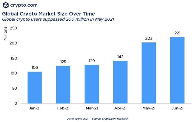 Общее количество пользователей, совершающих различные операции с криптовалютами, выросло с начала года в два раза.