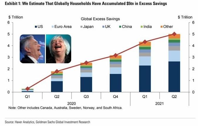По данным Goldman Sachs $5 трлн находится в избыточных накоплениях домохозяйств по всему миру.