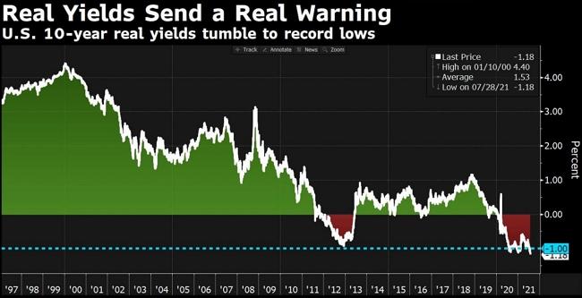 Реальные ставки на денежном рынке США находятся в глубоко отрицательной зоне (на графике показана динамика реальной доходности 10-летних трежерис).