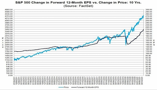 Показатель прогнозируемой прибыли на акцию (Forward EPS) американских компаний из S&P500 показывает уверенный рост с момента запуска QEternity.