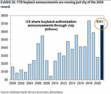 Объем корпоративных байбеков в США с начала года (YTD) близок к историческому рекорду.