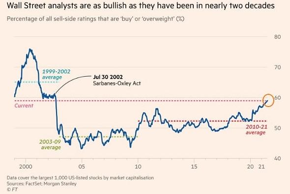 Аналитики с Уолл-Стрит настроены весьма оптимистично, до 60% от всех оценок рекомендуют «покупать» или указывают на повышенный потенциал роста конкретных акций.