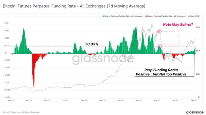 Ставка фондирования биткоин-фьючерсов в августе вернулась в положительную зону.