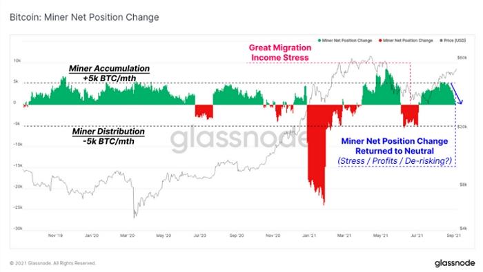 Майнеры наращивали продажи биткоинов на протяжении всего августа.
