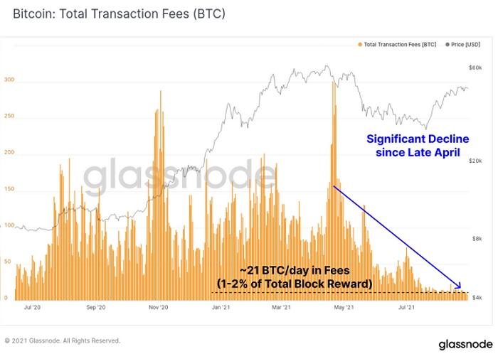 Комиссии в сети биткоина оставались на крайне низком по историческим меркам уровне на протяжении всего лета.