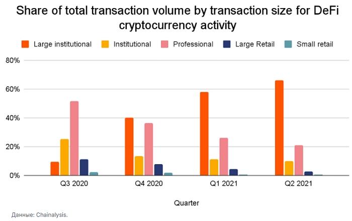 Объемы сделок небольших игроков (Small retail) в De-Fi сегменте остаются на минимальных значениях на протяжении последних четырех кварталов.