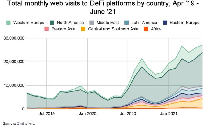 Веб трафик De-Fi приложений стабильно растет на протяжении всего 2021 года.