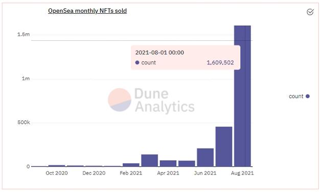 Продажи на NFT-маркетплейсе OpenSea в августе поставили абсолютный исторический рекорд превысив $3 млрд.