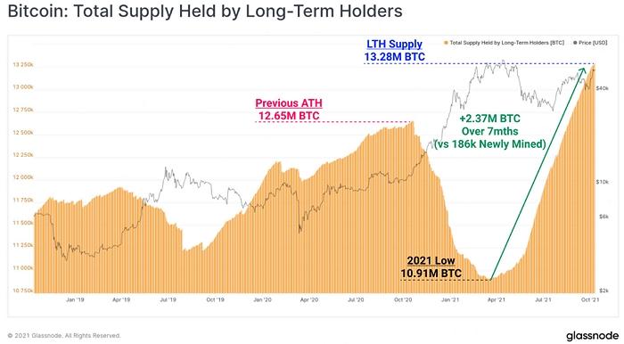 Количество биткоинов, удерживаемых долгосрочными инвесторами (LTH Supply), достигло нового максимума в текущем цикле.